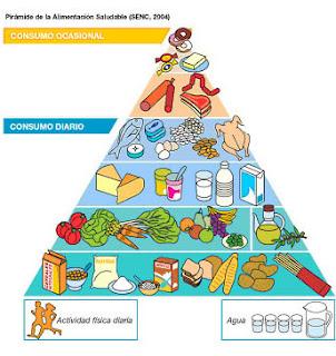 Nutrici n y salud for Dieta definicion
